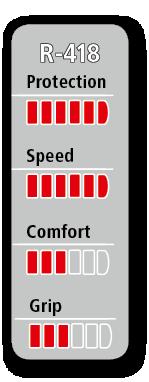 PU-Reifen PROSPEED Diagramm