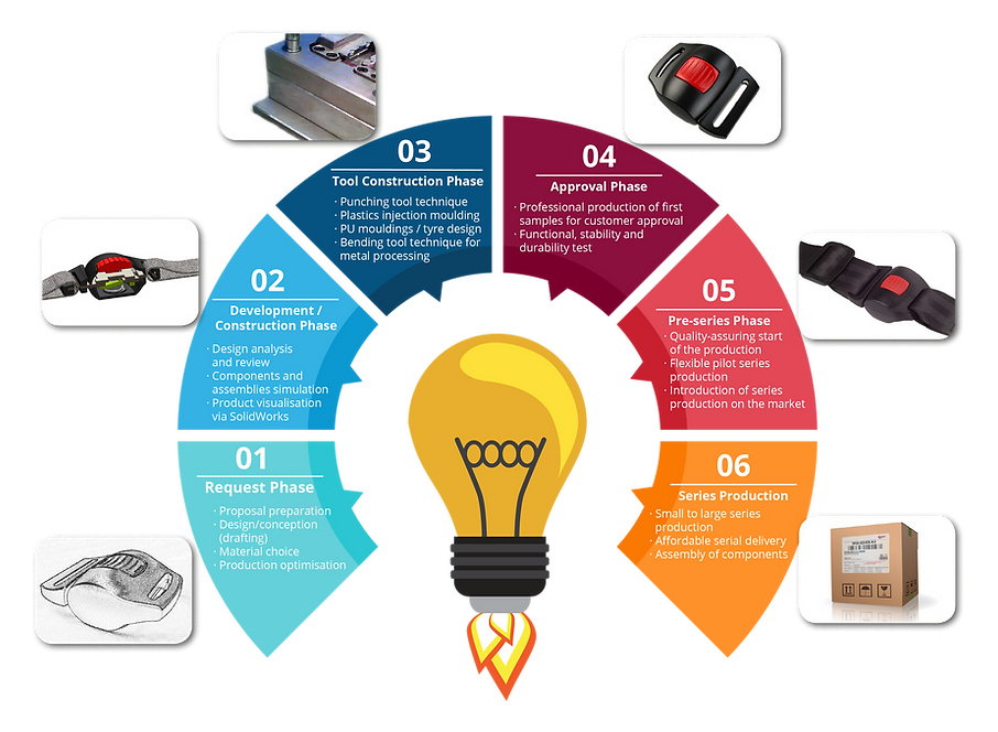 The 6 steps of the product development at Rolko: Contact us and we will find a solution for your product requirements