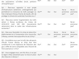 Élections régionales en Ile de France