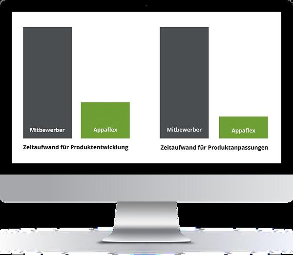 Der Zeitaufwand sowohl für Produktentwicklung wie auch -anpassungen wird mit Appaflex massiv reduziert, teils auf ein Viertel