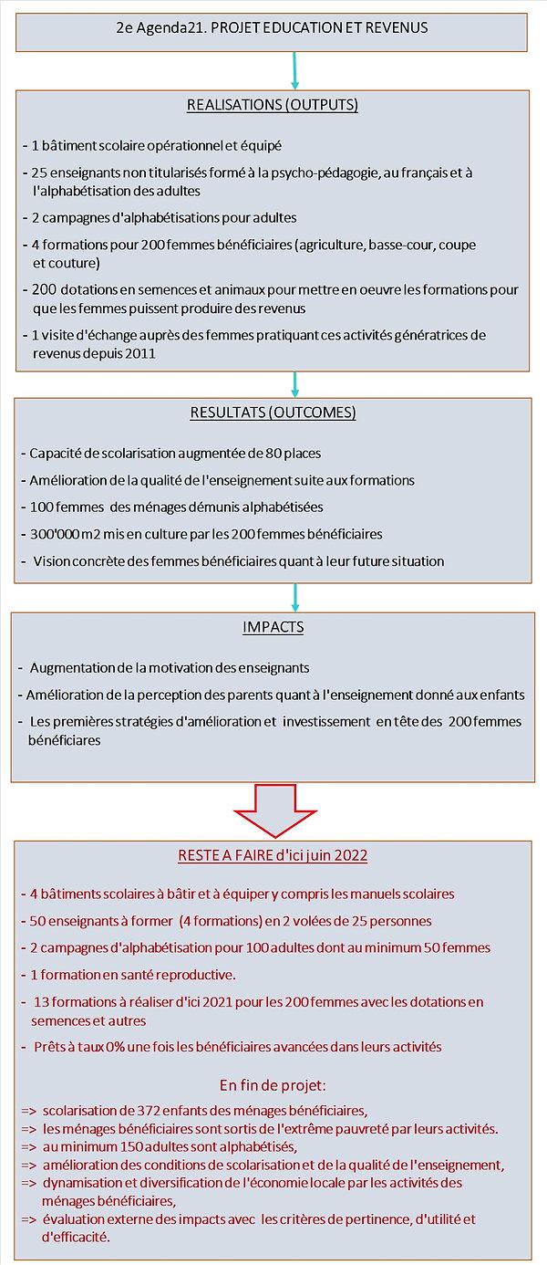 5 Education et Revenus.JPG