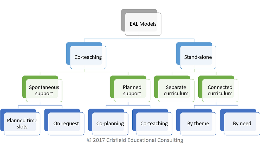 EAL Structures in Schools