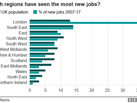 London dominates UK jobs growth over past decade
