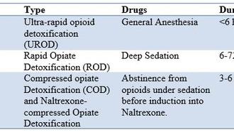 Ultra Rapid Opioid Detoxification