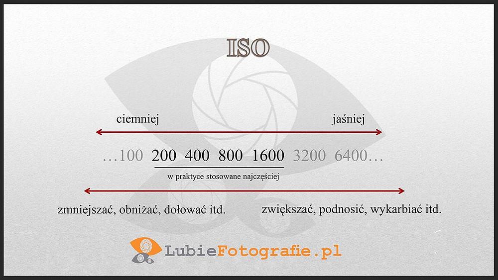 ciąg wartości ISO