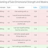 CusJo Ranking Of Sub-Dimensional Strengh
