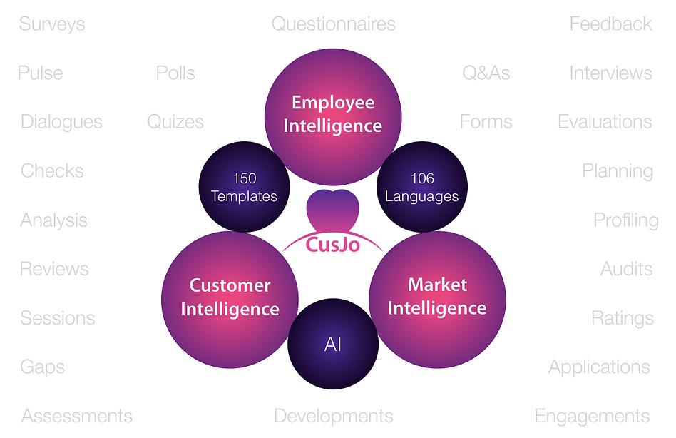Market, Customer & Talent Intelligence AI