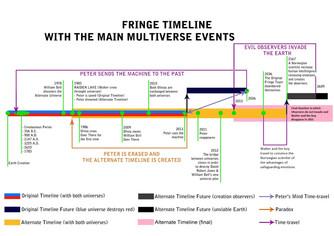 Fringe (series)