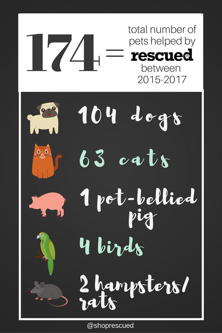 Total number of pets helped by rescued between 2015-2017 (174)