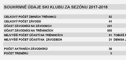 Ski_klub_2017_2018_-_CELKOVÉ_ÚDAJE.jpg