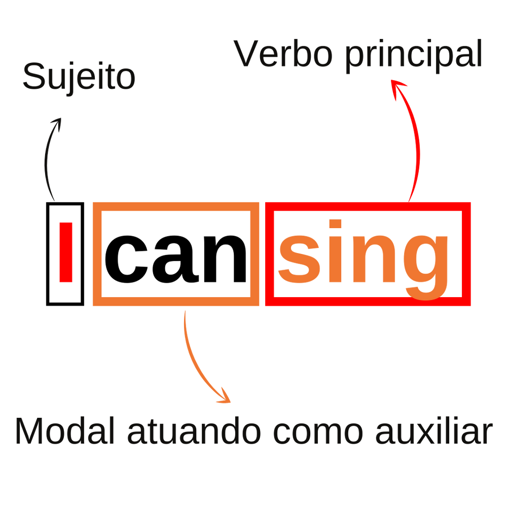 I can sing - Sujeito + modal + verbo