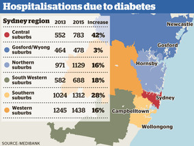 Surge in Diabetes Hospital Admissions