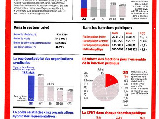 Décrytage : La CFDT premier syndicat de France