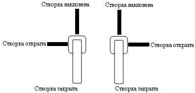 Поворот ручки для открывания поворотно-о