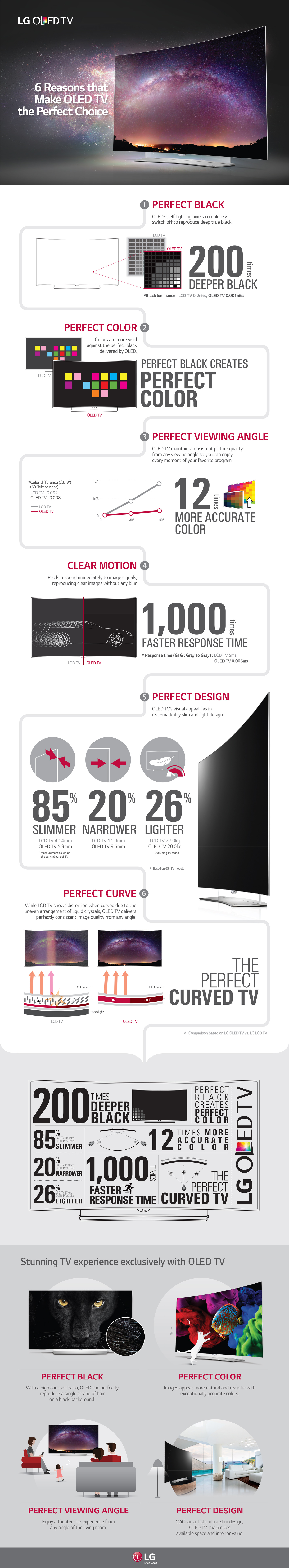 LG OLED TV Infographic