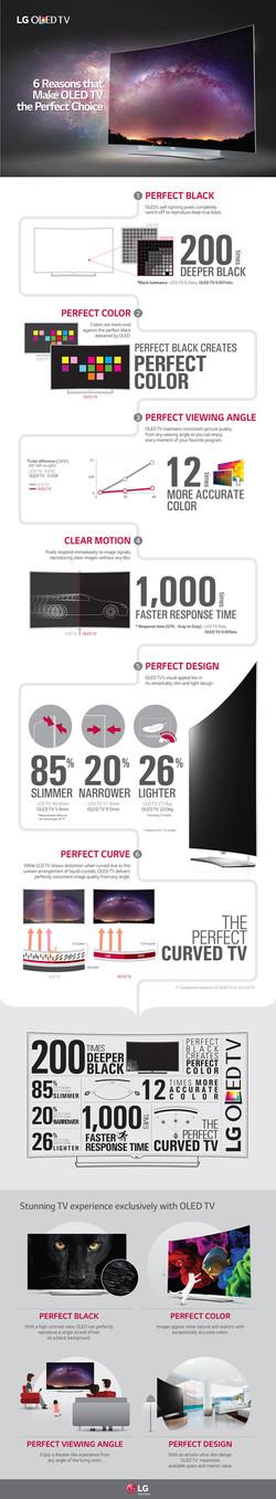 LG OLED TV Infographic
