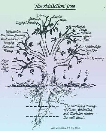 Addiction Tree sm Doc1.docx.jpg