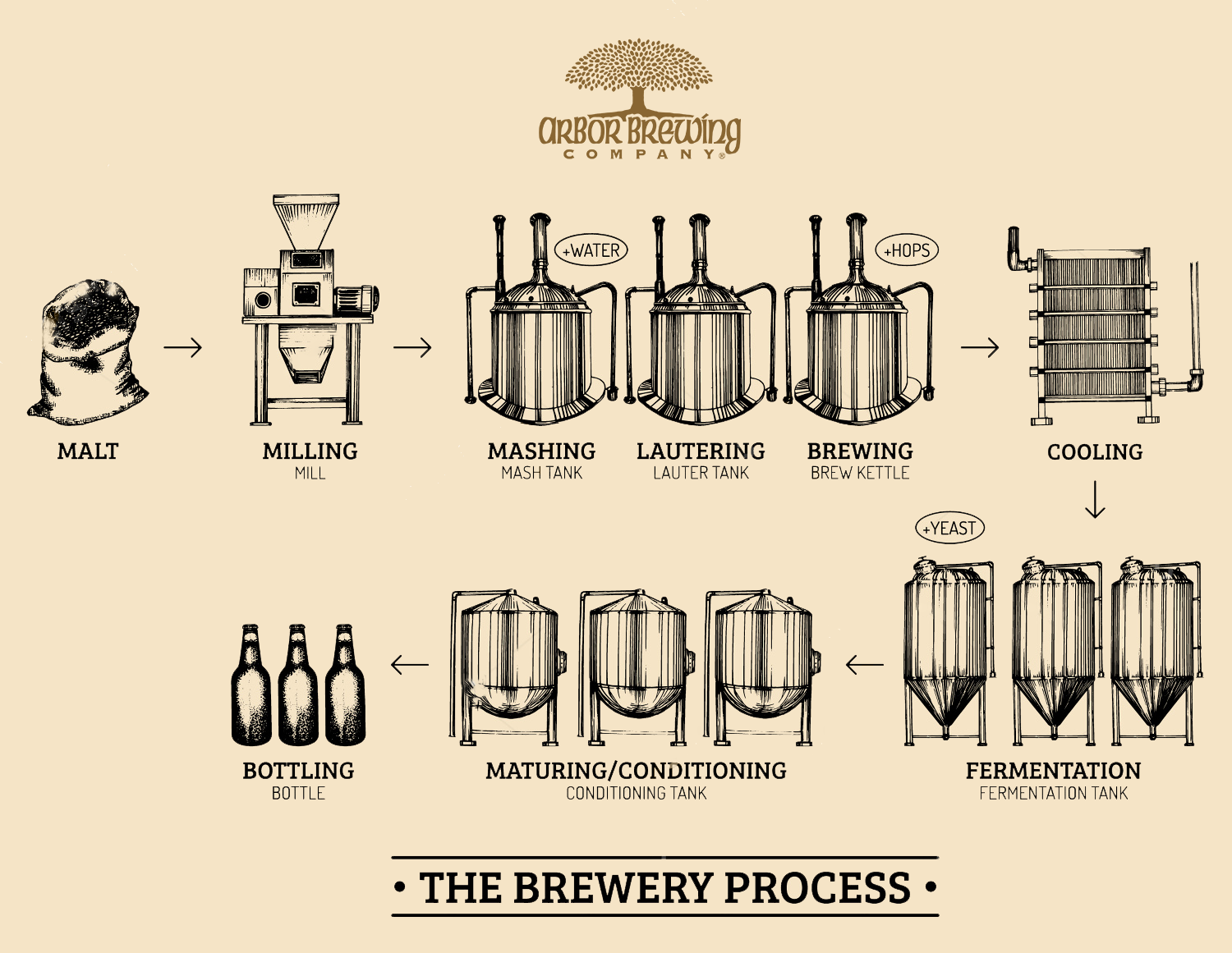 How we brew our beer arbor brewing company india pioneers of how we brew our beer arbor brewing company india pioneers of indian craft beer since 2012 pooptronica