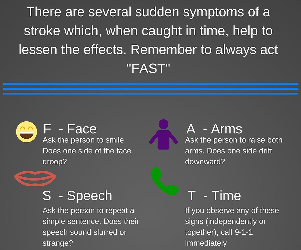 Signs and symptoms of stroke. Act FAST.