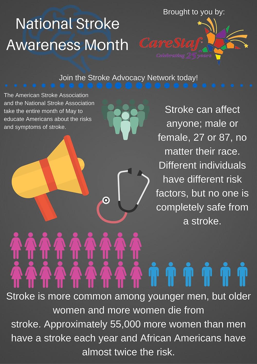 Stroke Awareness Part 1