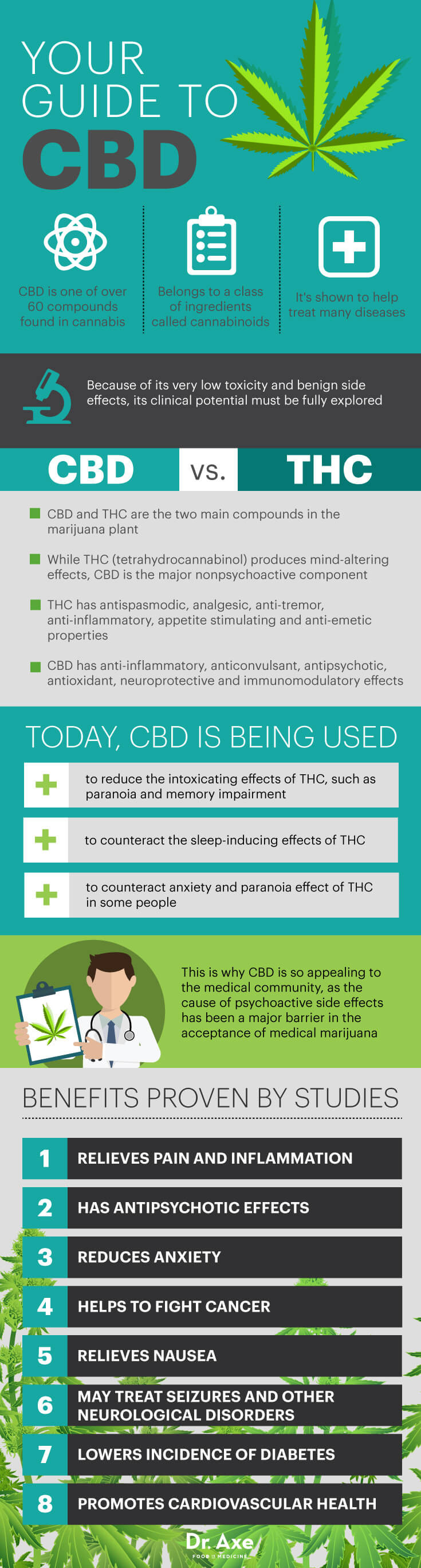 CBD guide, cannabis oils