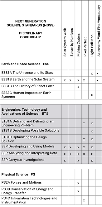Next Generation Science Standads NGSS Table