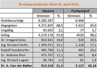 Bundespräsidentenwahl Purkersdorf 24. April 2016