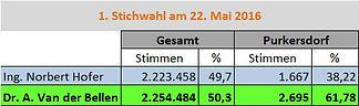Bundespräsidentwahl 1. Stichwahl Purkersdorf Ergebnis
