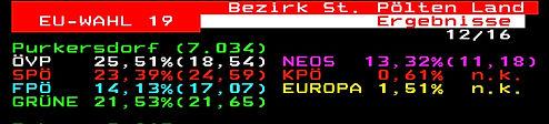 EU Wahlergebnis Purkersdorf