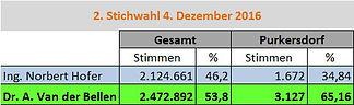 Bundespräsidentwahl 2. Stichwahl Purkersdorf Ergebnis