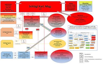 Immobilien Purkerdorf, Liste Baum Purkersdorf,  Schlögl Karl, Schlögl Ingrid,