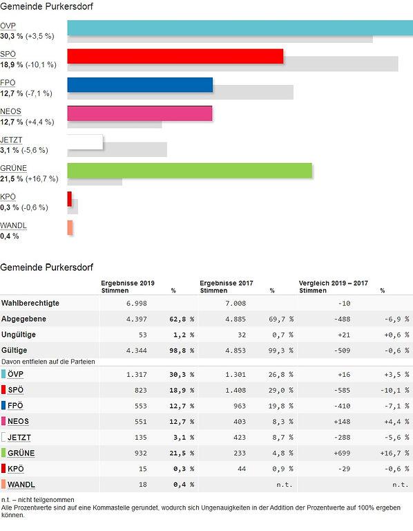Nationalratswahl 2019, Purkersdorf, Liste Baum & Grüne,