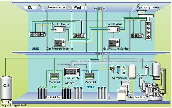 Medical gas System.jpeg