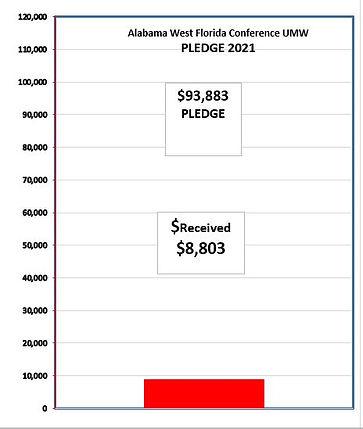 04-03-21 Pledge Graph.JPG
