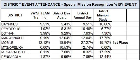 2019 AD District Percentage awards.JPG