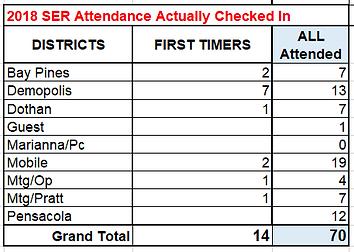 2018 SER Attendance snapshot.PNG