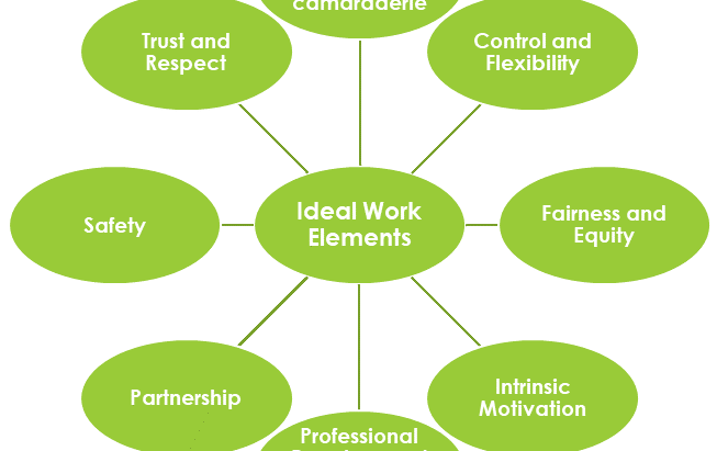 Eight Ideal Work Elements