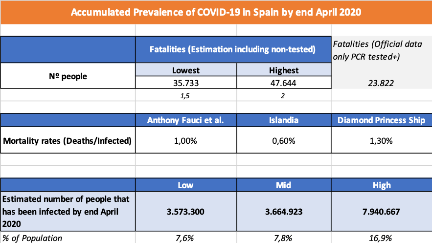 Accumulated Prevalence of COVID-19 in Spain by end April 2020