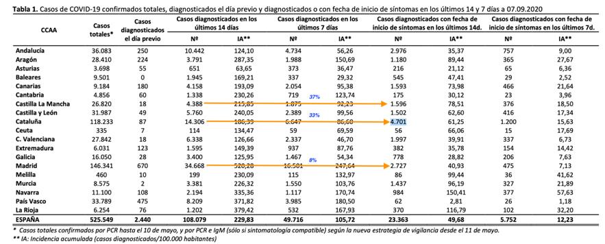 Casos COVID-19 España