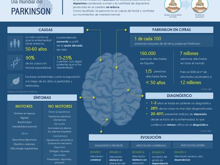 Infografía | Día Mundial del Parkinson