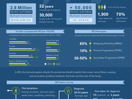 Infographic | World Multiple Sclerosis Day
