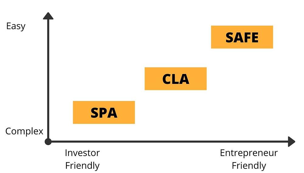 SPA vs CLA vs SAFE