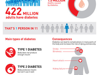 Obesity & Diabetes - The Double Whammy