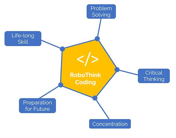 RoboThink Coding