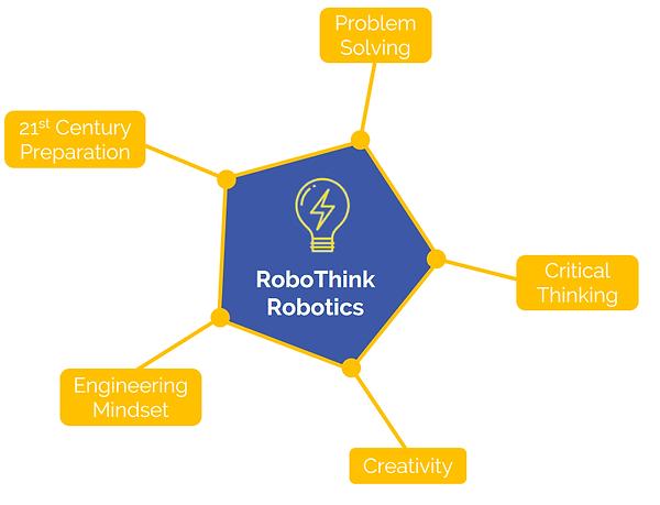 STEM robotics camps