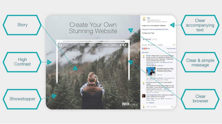 Structure of a powerful Facebook ad - Wix