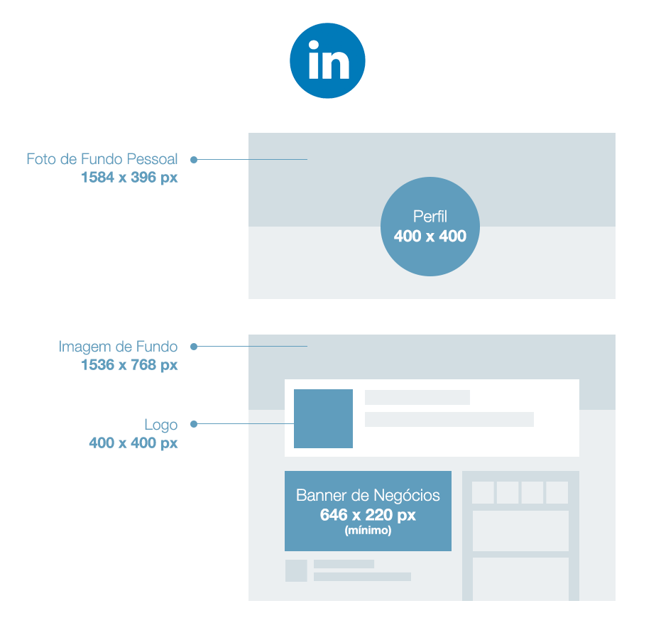 Tamanhos de imagens para o LinkedIn