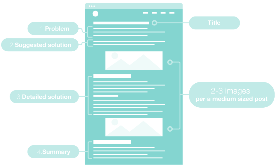 Typical blog post structure infographic