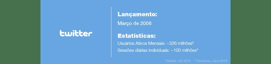 Estatísticas do Twitter