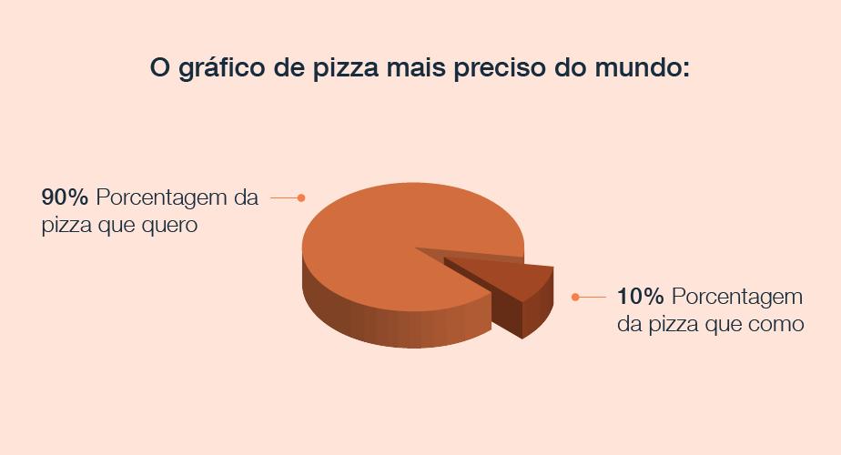 O gráfico de pizza mais preciso do mundo